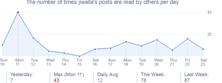 How many times jiwalla's posts are read daily