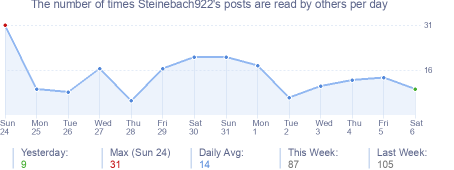 How many times Steinebach922's posts are read daily