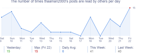 How many times thaaman2000's posts are read daily
