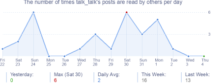 How many times talk_talk's posts are read daily