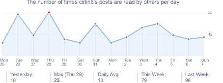 How many times cirlin6's posts are read daily