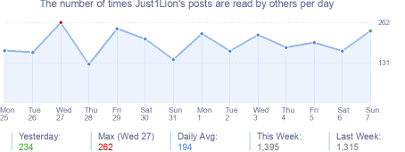 How many times Just1Lion's posts are read daily