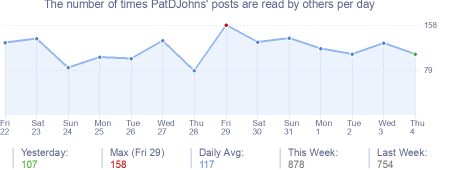 How many times PatDJohns's posts are read daily