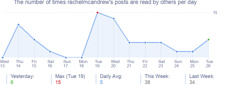 How many times rachelmcandrew's posts are read daily