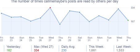 How many times callmemaybe's posts are read daily