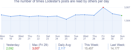 How many times Lodestar's posts are read daily
