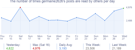 How many times germaine2626's posts are read daily