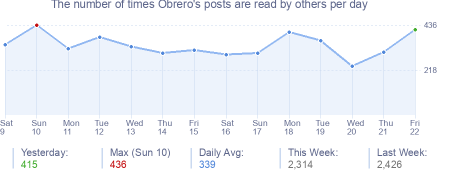 How many times Obrero's posts are read daily