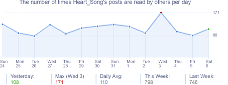 How many times Heart_Song's posts are read daily