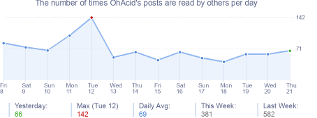 How many times OhAcid's posts are read daily