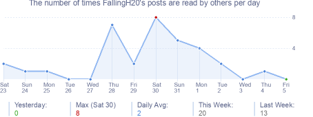 How many times FallingH20's posts are read daily