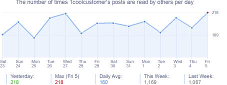 How many times 1coolcustomer's posts are read daily