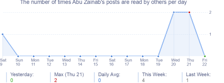How many times Abu Zainab's posts are read daily