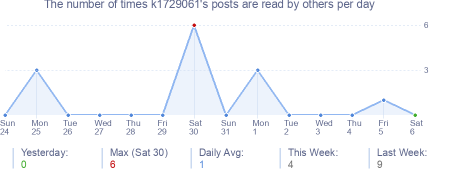 How many times k1729061's posts are read daily