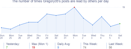 How many times Gregory05's posts are read daily