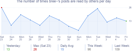 How many times bree~'s posts are read daily