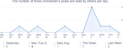 How many times rminnehan's posts are read daily