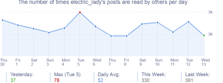 How many times electric_lady's posts are read daily