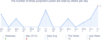 How many times punjiman's posts are read daily