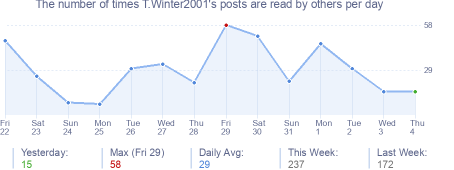 How many times T.Winter2001's posts are read daily