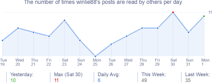 How many times winlie88's posts are read daily