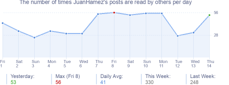 How many times JuanHamez's posts are read daily