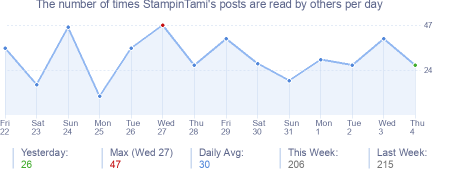 How many times StampinTami's posts are read daily