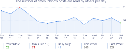 How many times Iching's posts are read daily