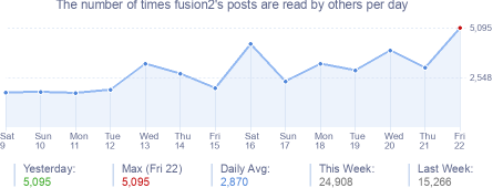 How many times fusion2's posts are read daily