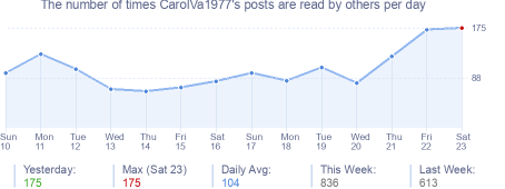 How many times CarolVa1977's posts are read daily