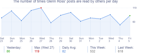 How many times Glenn Ross's posts are read daily