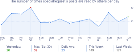 How many times specialrequest's posts are read daily