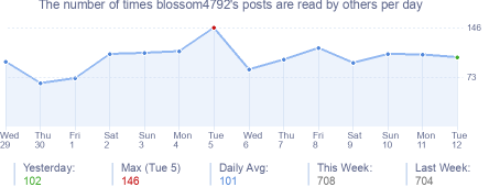 How many times blossom4792's posts are read daily