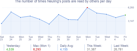How many times Neuling's posts are read daily