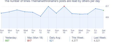 How many times Themanwithnoname's posts are read daily