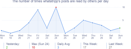 How many times whatatripp's posts are read daily