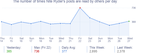 How many times Nite Ryder's posts are read daily