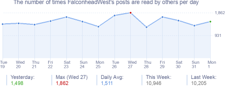 How many times FalconheadWest's posts are read daily