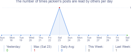 How many times jackien's posts are read daily