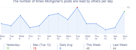 How many times Michgoner's posts are read daily