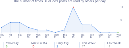 How many times BlueDoe's posts are read daily