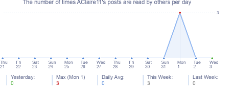 How many times AClaire11's posts are read daily