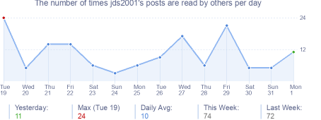 How many times jds2001's posts are read daily
