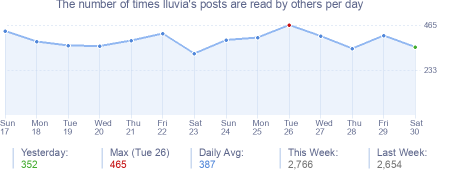 How many times lluvia's posts are read daily