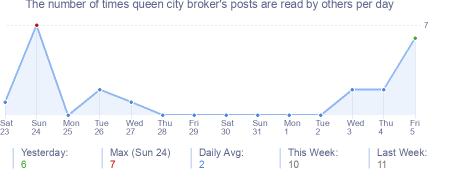 How many times queen city broker's posts are read daily