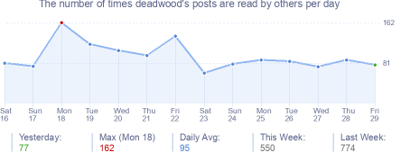 How many times deadwood's posts are read daily