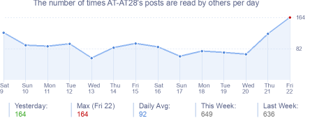 How many times AT-AT28's posts are read daily