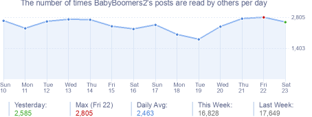 How many times LoveBoating's posts are read daily