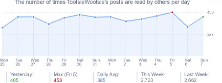 How many times TootsieWootsie's posts are read daily