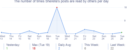 How many times Sherella's posts are read daily